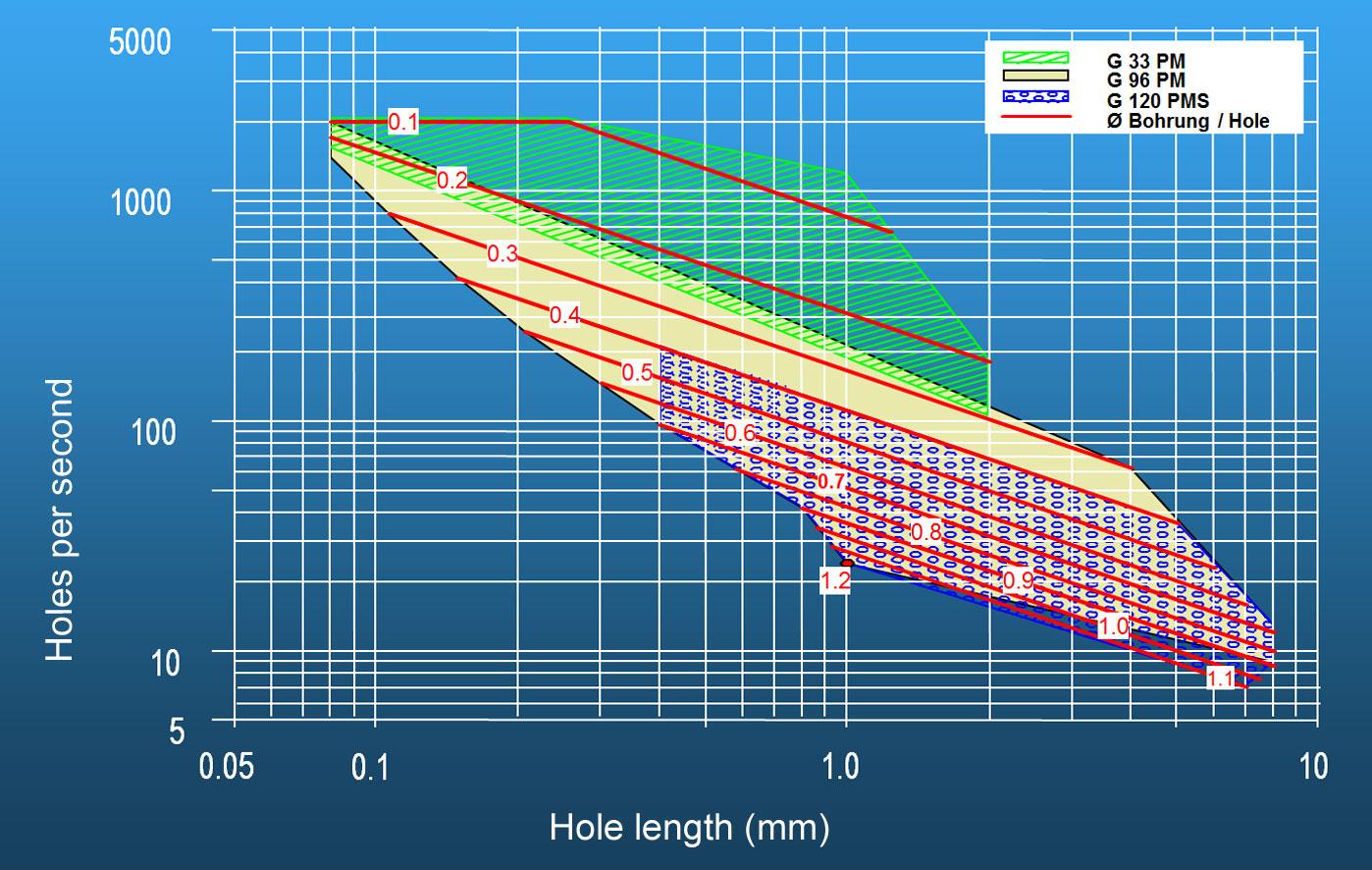 Drilling Ptr Strahltechnik